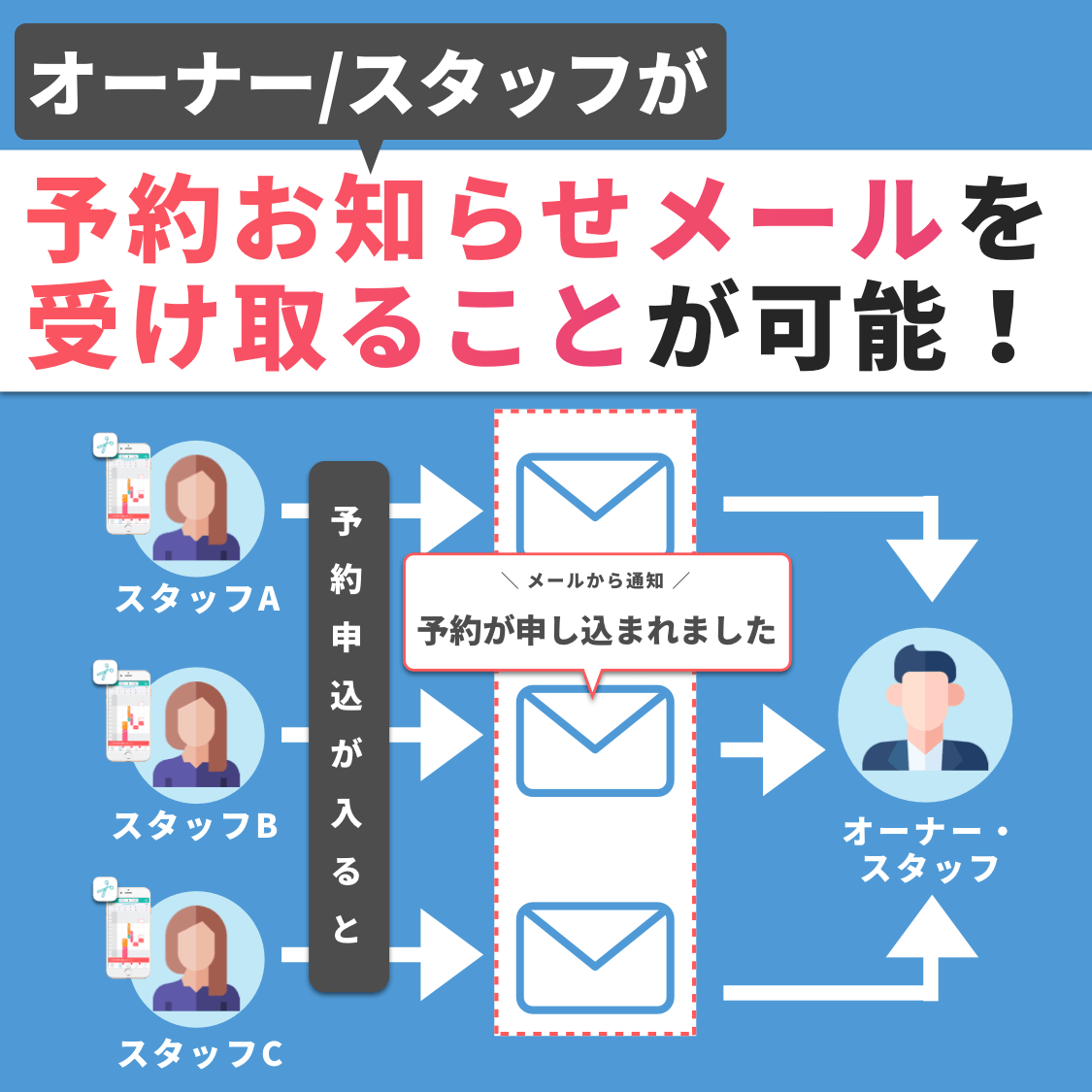 オーナー/スタッフが予約お知らせメールを受け取ることが可能!